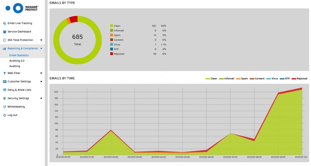 Graphed MPmail Statistics